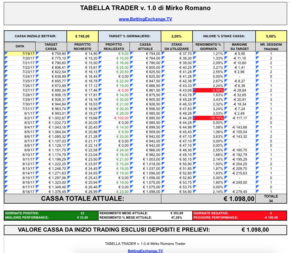 tabella trader